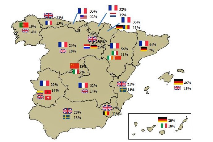 REAL ESTATE – INVESTMENT – Who invests in the real estate sector in Spain?
